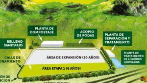 Ofertas CENTRO AMBIENTAL VILLA CARLOS PAZ, PROVINCIA DE CORDOBA – CONSTRUCCION DEL RELLENO SANITARIO