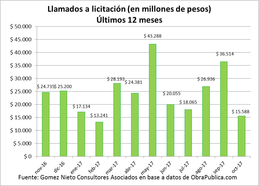 Informe de la obra pública - licitaciones últimos 12 meses