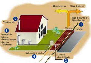CYMSEG SRL instalara red de gas en Comodoro